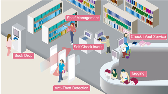 Library Management Solution System